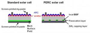 PERC zonnecellen